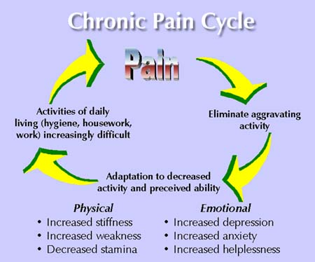 Pain & Negative Emotions